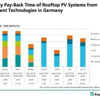 """Mennyire """"zöld"""" a napelem? Széndioxid lábnyom és energia megtérülés"""