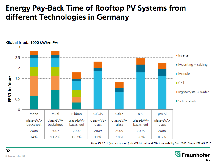 Fraunhofer_energy-payback-solar-germany.png