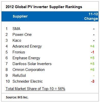 IHS_2012_Global_PV_Inverter_Supplier_Ranking_-_May13.JPG