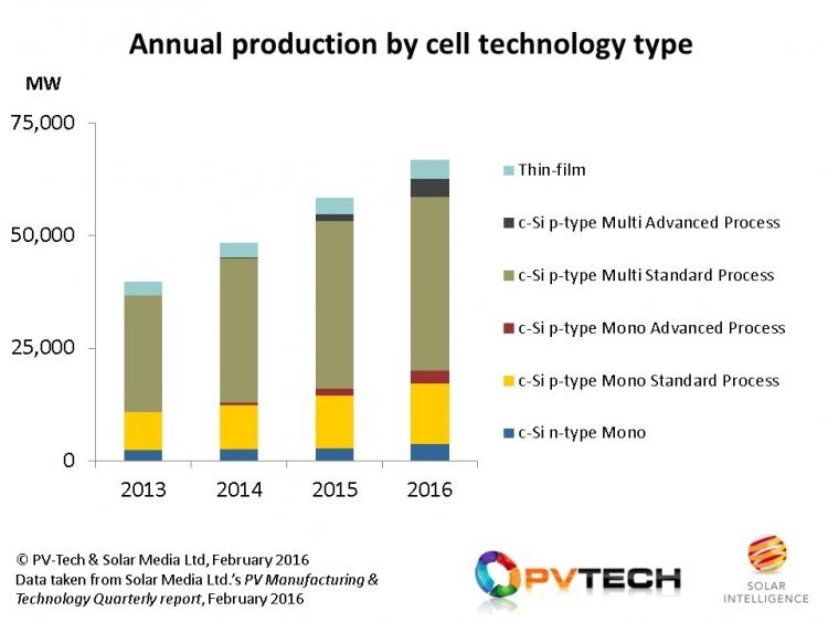 napelem-technologia-aranya-2016.jpg
