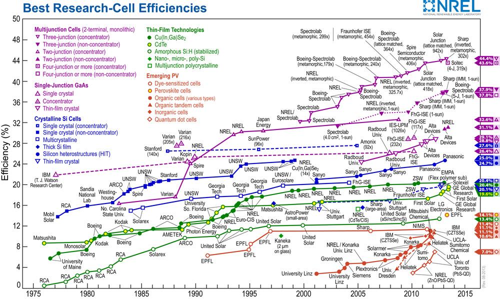 solar_module_efficiency_chart_2015_napelem_cella_hatekonysag_fejlesztes.jpg