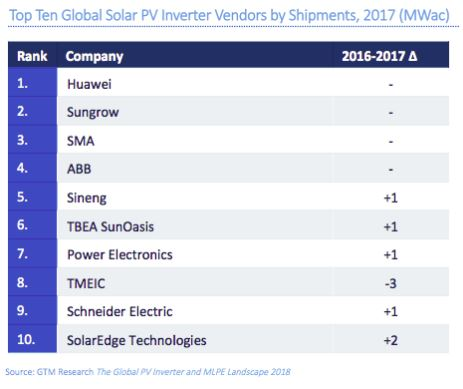 top-10-solar-inverter-list-2018.JPG