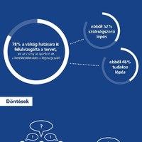 A tervezés nem erőssége a cégvezetőknek - infografikával