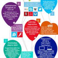 A cégek szeretik, de véget ér az XP-korszak - infografikával