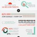 Mit kell tudnod a közösségi médiáról?