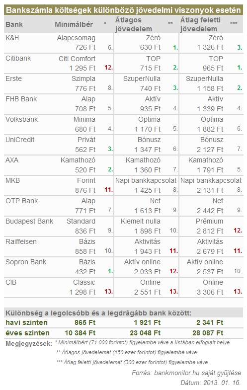 Bankmonitor_szamlakoltsegek_20130116.jpg