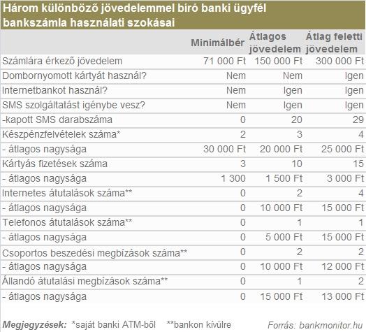 Bankmonitor_ugyfelprofilok_20130116.jpg