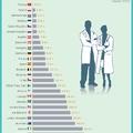 Ekkora eséllyel kerülhetsz külföldi orvoshoz egy magyar kórházban
