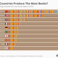 Ezek az országok brutális mennyiségű könyvet zúdítanak a világra