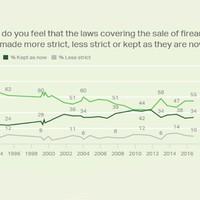 A fegyvertartási szabályozás az amerikai demokrácia sötét foltja