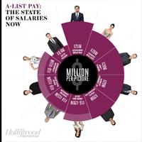 Melyik színész keresi most a legtöbbet Hollywoodban?