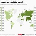 Több mint 10 órát olvas hetente egy átlag indiai! Na és egy magyar?