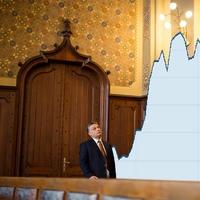 Orbán Viktor megtekinti a svájci frank árfolyam alakulását