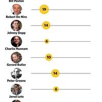 Melyik színész halt meg a legtöbbször a filmvásznon? (Nem, nem Sean Bean)