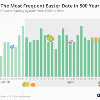 Úgy érzed, idén későn van a húsvét?
