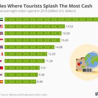 Ezekben a városokban költik a legtöbb pénzt a turisták