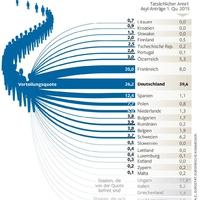 Így osztanák szét a menekülteket az uniós országok