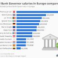 Ők a lejobban fizetett jegybankárok Európában