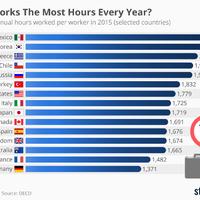 Na, szerintetek kik dolgoznak a legtöbbet egy évben? Segítünk: bőven nem a magyarok