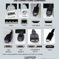 Azt hitted, hogy az USB csatlakozók egyformák?