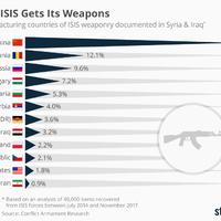 Na, honnan voltak az ISIS fegyverei? Igen, többek között Magyarországról