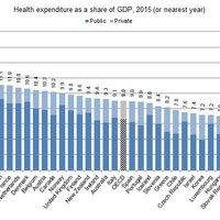 Nem csoda, hogy haldoklik az egészségügy: alig költünk rá