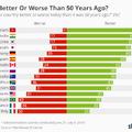 A magyarok 39 százaléka szerint rosszabbul élünk, mint 50 éve
