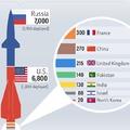 Ezek az országok tudnák pikk-pakk elpusztítani a Földet