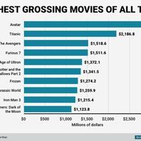 Ez a filmtörténelem tíz legjövedelmezőbb produkciója