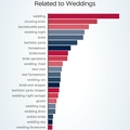 Erre izgulnak az emberek az esküvői szezonban