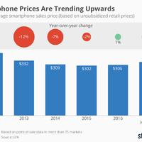 Így drágul a mobilpiac. Biztos, hogy még idén vásárolnál?