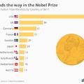Gondoltátok volna, hogy ezekből az országokból származik a legtöbb Nobel-díjas?