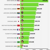Ki keres többet: Obama, Merkel, vagy Orbán?