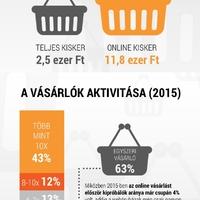Ötször annyit költenek az online vásárlók, mint aki bemegy a boltba