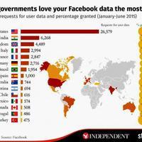 Ezekben az országokban nyomoznak a kormányok legjobban a Facebookon