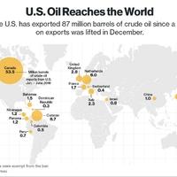 Ezeknek az országoknak jutott az eddig tiltott amerikai kőolajból