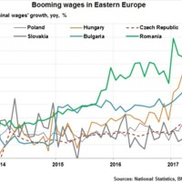 Robbanásszerűen emelkednek a bérek, melyik országot előzzük éppen?