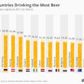 Ezek az országok a világ legnagyobb sörfogyasztói