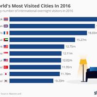 Ezekbe a városokba látogatott el tavaly a legtöbb turista