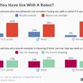 Megcsalás vagy sem: te szexelnél robotokkal?