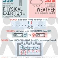 Migrén: ettől robban fel a nők, és ettől a férfiak agya!