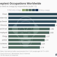 Ezek a legijesztőbb foglalkozások a világon