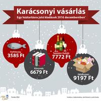 Ennyit költünk a karácsonyi időszakban