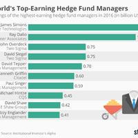 Bemutatjuk a világ 10 legjobban kereső hedge fund menedzserét
