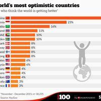 Ezek a legoptimistább országok a világon