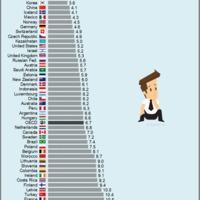 Nem is olyan magas a munkanélküliség Magyarországon