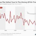 Repülés szempontjából 2017 volt minden idők legbiztonságosabb éve