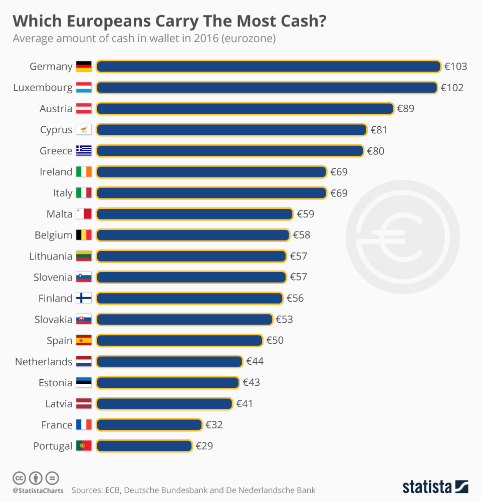 chartoftheday_11993_which_europeans_carry_the_most_cash_n.jpg