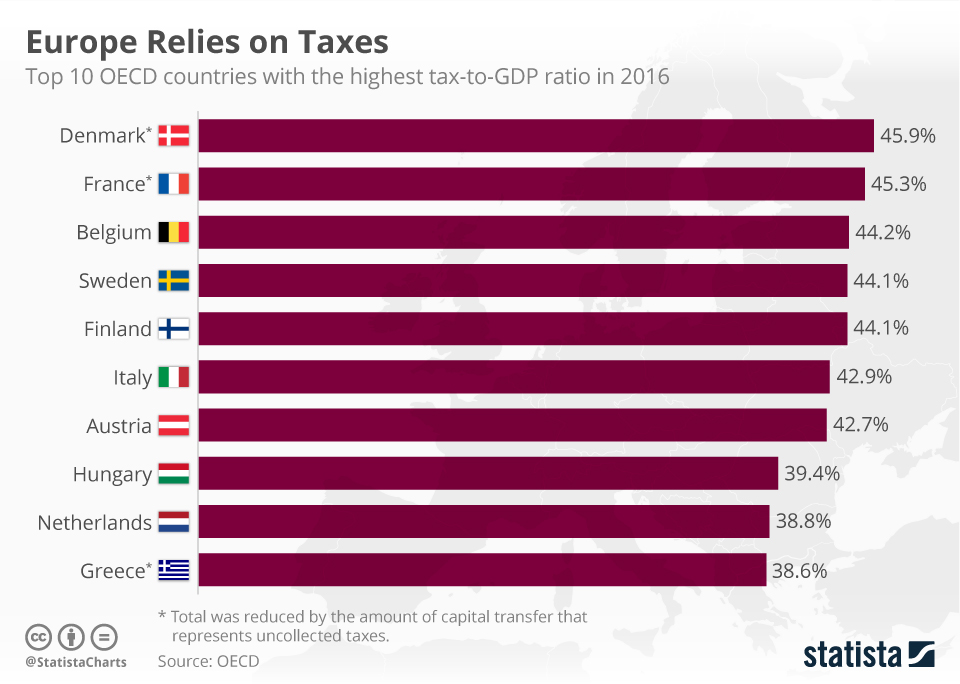 chartoftheday_12015_europe_relies_on_taxes_n.jpg