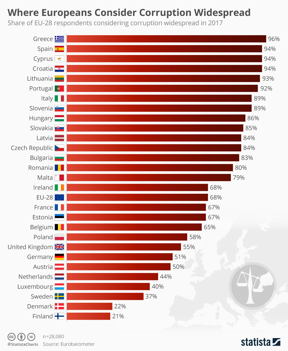 chartoftheday_12223_where_europeans_consider_corruption_widespread_n.jpg
